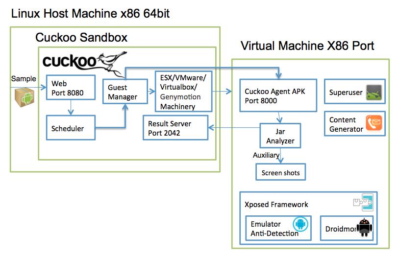 Guest Machine Architecture Cuckoodroid V1 0 Book